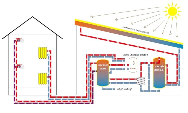 Фото - Сонячні батареї - гелиосистема
