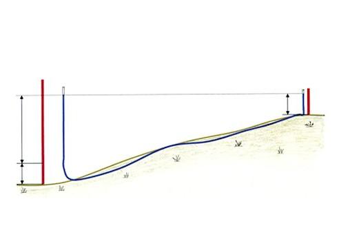 Схема вимірювання перепадів висот водяним рівнем