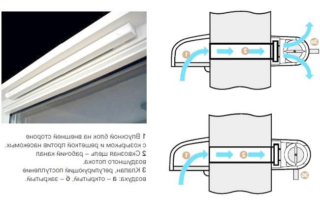 Фото - Як провітрити квартиру з пластиковими вікнами